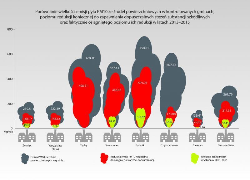 Przykładowe porównanie wielkości emisji pyłu PM10 ze źródeł powierzchniowych w kontrolowanych gminach oraz poziomu redukcji w latach 2013-2015.