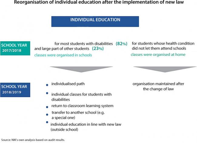 An infographics showing reorganisation of individual education after the implementation of new law. In school year 2017/2018 for most students with disabilities (82%) and a large part of other students (23%) classes were organised in schools. In 2018/2019 the organisation was as follows:  individualised path, individual classes for students with disabilities, return to classroom learning system, transfer to another school (e.g. a special one), individual education in line with new law (outside school). In school year 2017/2018 for students whose health condition did not let them attend schools classes were organised at home. This organisation was maintained after the change of law, in 2018/2019.  Source: NIK's own analysis based on audit results.