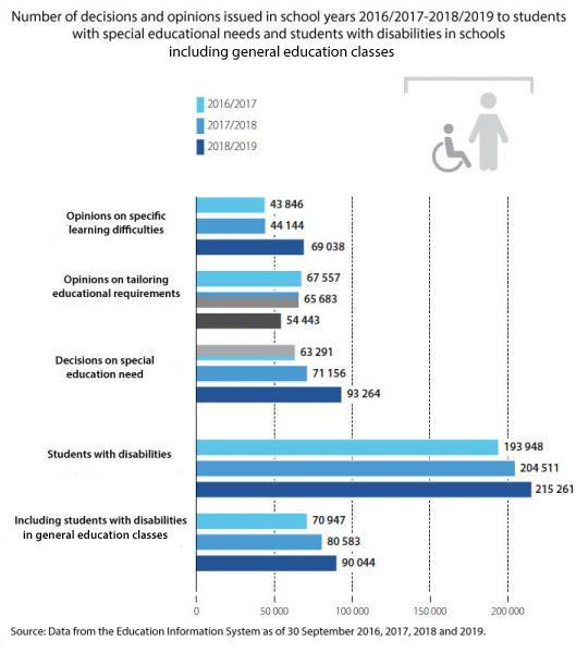An infographics showing the number of decisions and opinions issued in school years 2016/2017-2018/2019 to students with special educational needs and students with disabilities in schools including general education classes. Opinions on specific learning difficulties: 43846 in 2016/2017, 44144 in 2017/2018, 69038 in 2018/2019; opinions on tailoring educational requirements: 67557 in 2016/2017, 65683 in 2017/2018, 54443 in 2018/2019; decisions on special education need: 63291 in 2016/2017, 71156 in 2017/2018, 93264 in 2018/2019; students with disabilities: 193948 in 2016/2017, 204511 in 2017/2018, 215261 in 2018/2019; including students with disabilities in general education classes: 70947 in 2016/2017, 80583 in 2017/2018, 90044 in 2018/2019. Source: Data from the Education Information System as of 30 September 2016, 2017, 2018 and 2019.