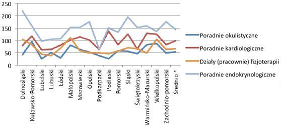 Porównanie łącznej liczby osób oczekujących w województwach