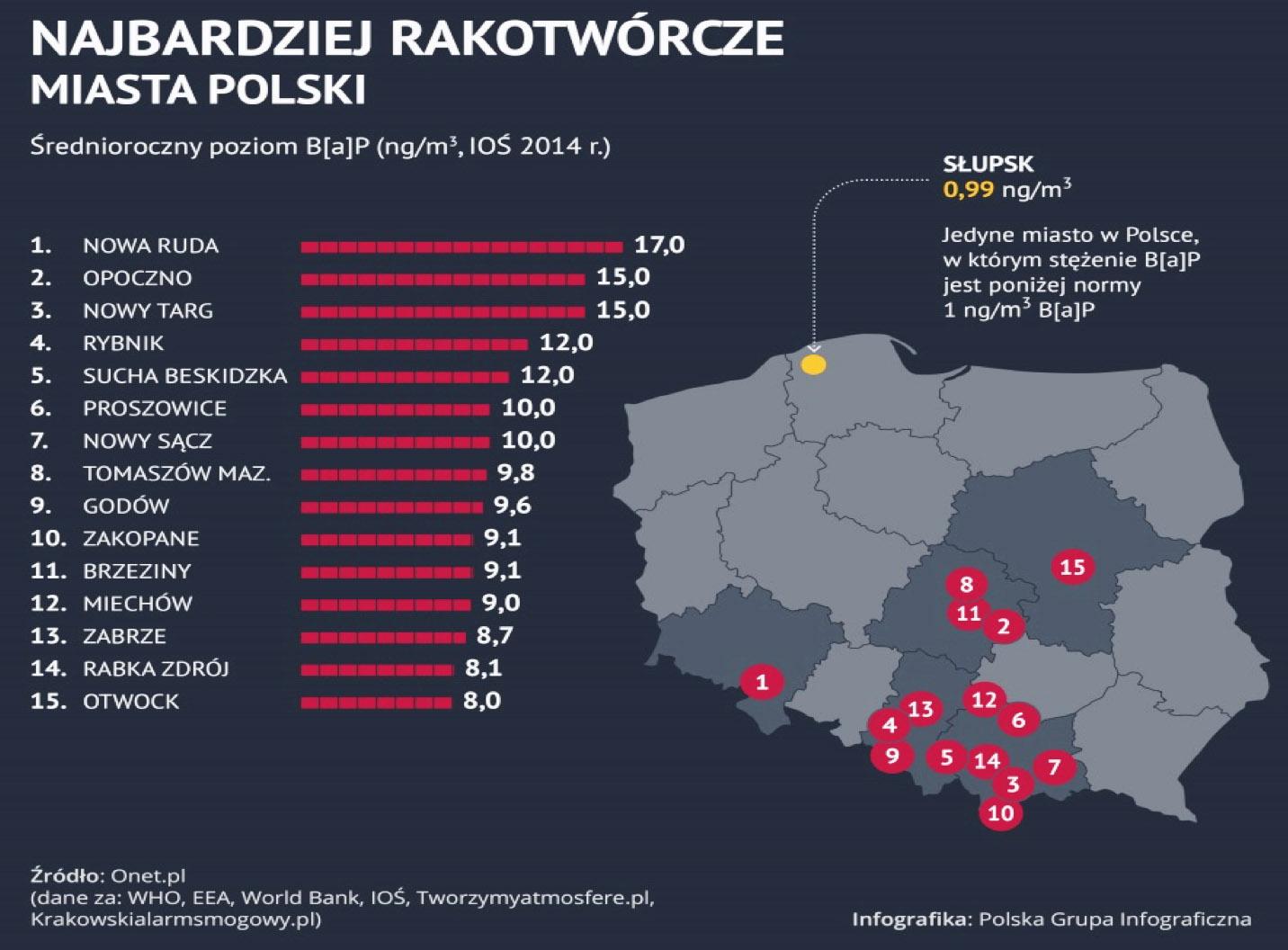 Najbardziej rakotwórcze miasta Polski - grafika
