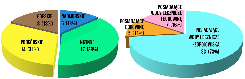 Uzdrowiska ze względu na położenie geograficzne - wykres