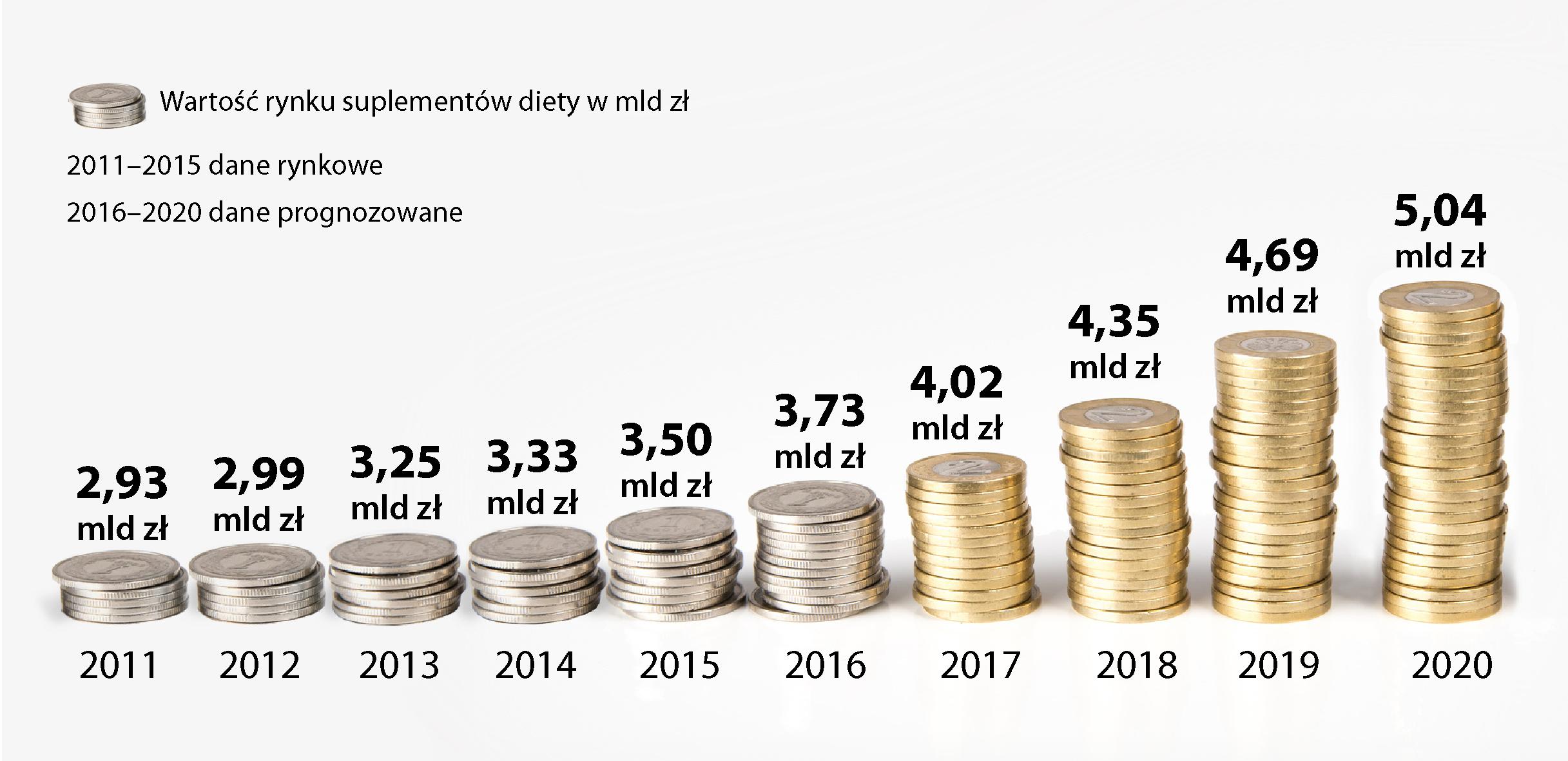 Wartość rynku suplementów diety