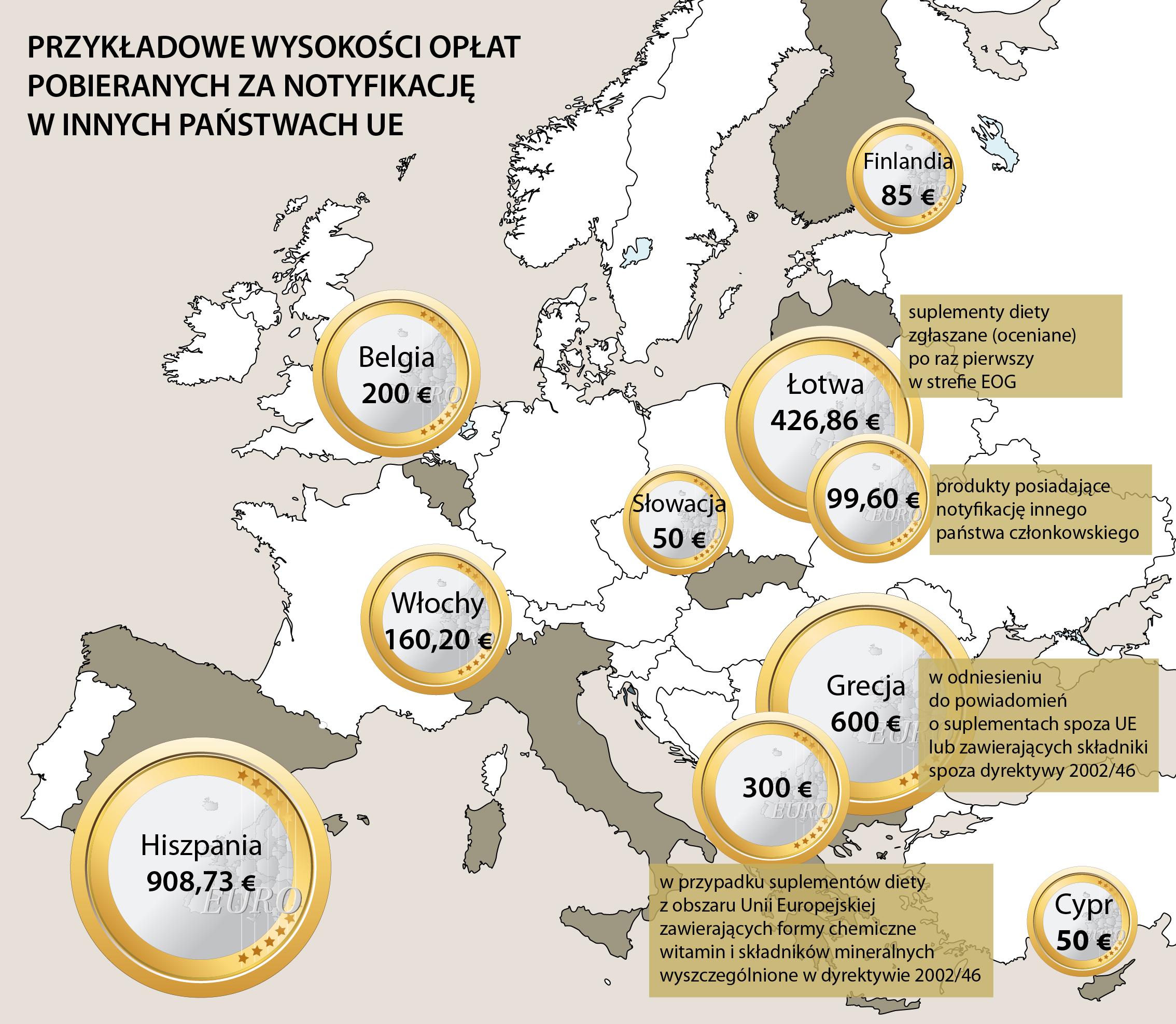 Opłaty pobierane w UE za notyfikacje