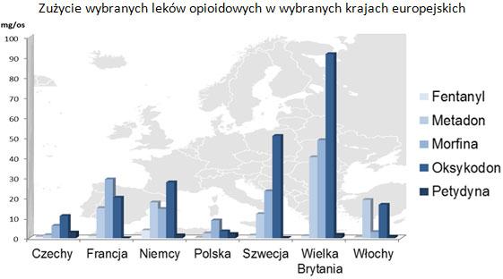 Zużycie wybranych leków opioidowych w wybranych krajach europejskich