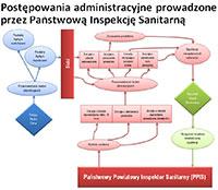 Postępowania administracyjne prowadzone przez PIS