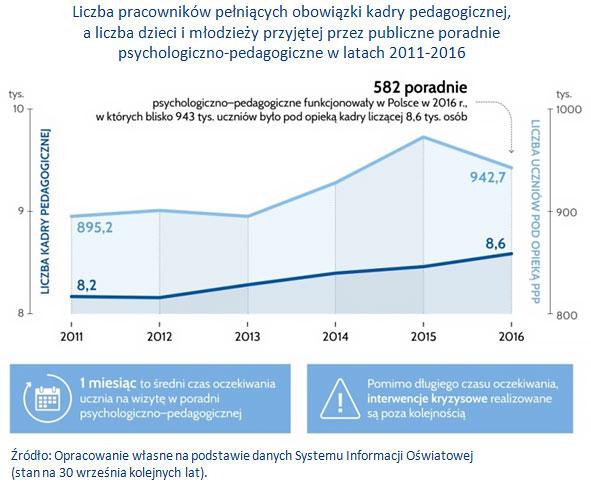 Liczba pracowników pełniących obowiązki kadry pedagogicznej, a liczba dzieci i młodzieży przyjętej przez publiczne poradnie psychologiczno-pedagogiczne w latach 2011-2016.