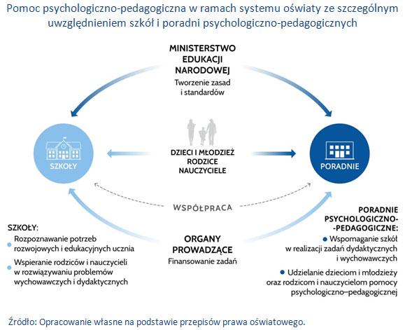 Pomoc psychologiczno-pedagogiczna w ramach systemu oświaty ze szczególnym uwzględnieniem szkół i poradni psychologiczno-pedagogicznych.