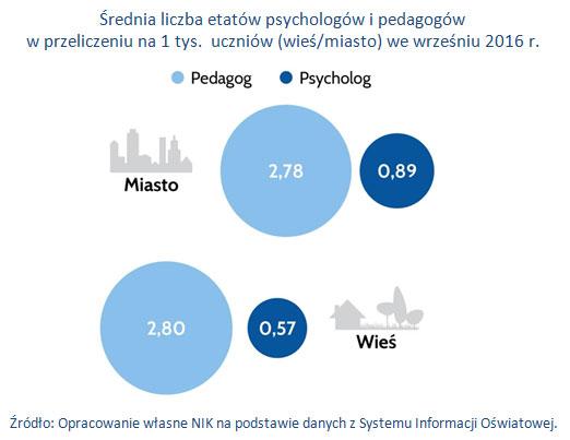 Średnia liczba etatów psychologów i pedagogów w przeliczeniu na 1 tys.  uczniów (wieś/miasto) we wrześniu 2016 r.
