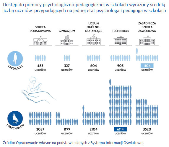 Dostęp do pomocy psychologiczno-pedagogicznej w szkołach wyrażony średnią liczbą uczniów  przypadających na jednej etat psychologa i pedagoga w szkołach.