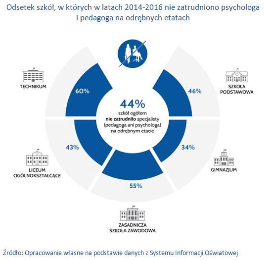 Odsetek szkół, w których w latach 2014-2016 nie zatrudniono psychologa i pedagoga na odrębnych etatach.