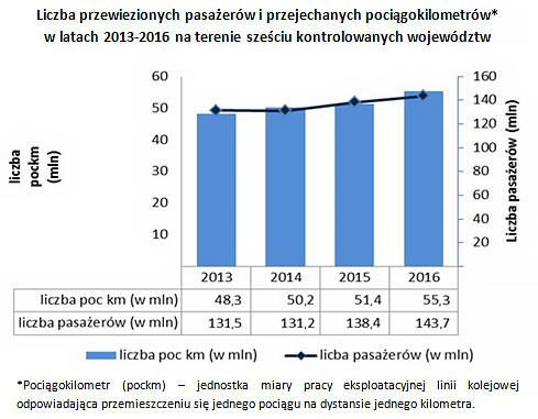 Liczba przewiezionych pasażerów i przejechanych pociągokilometrów* w latach 2013-2016 na terenie sześciu kontrolowanych województw
