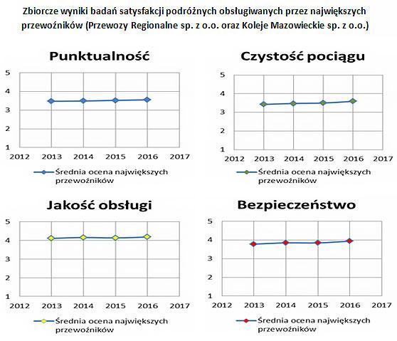 Zbiorcze wyniki badań satysfakcji podróżnych obsługiwanych przez największych przewoźników (Przewozy Regionalne sp. z o.o. oraz Koleje Mazowieckie sp. z o.o.)