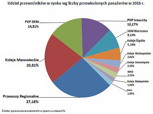 Udział przewoźników w rynku wg liczby przewiezionych pasażerów w 2016 r.