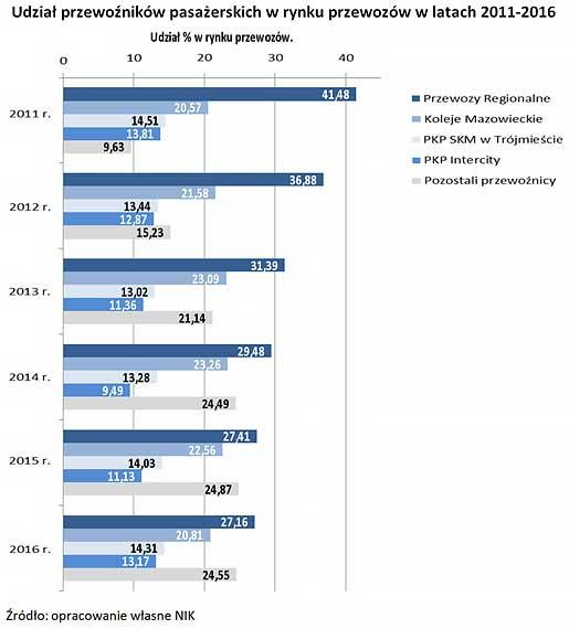 Udział przewoźników pasażerskich w rynku przewozów w latach 2011-2016