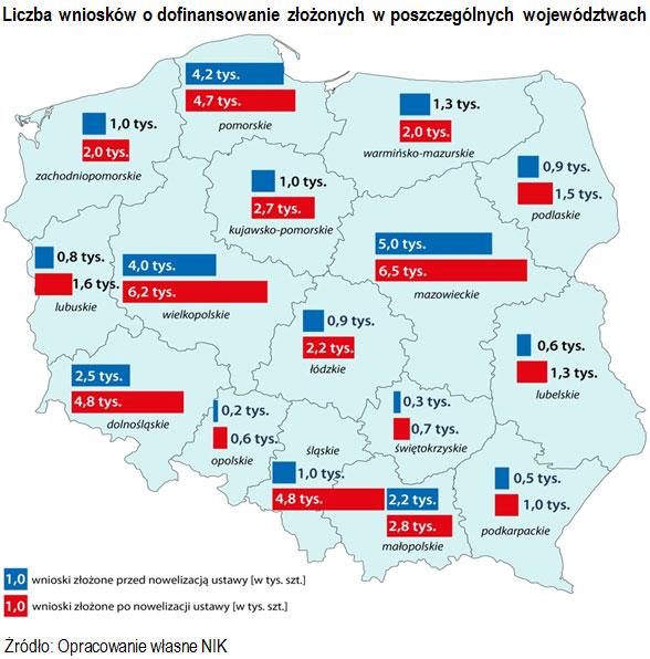 Liczba wniosków o dofinansowanie złożonych w poszczególnych województwach