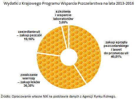 Wydatki z Krajowego Programu Wsparcia Pszczelarstwa na lata 2013-2016