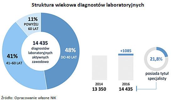 Struktura wiekowa diagnostów laboratoryjnych
