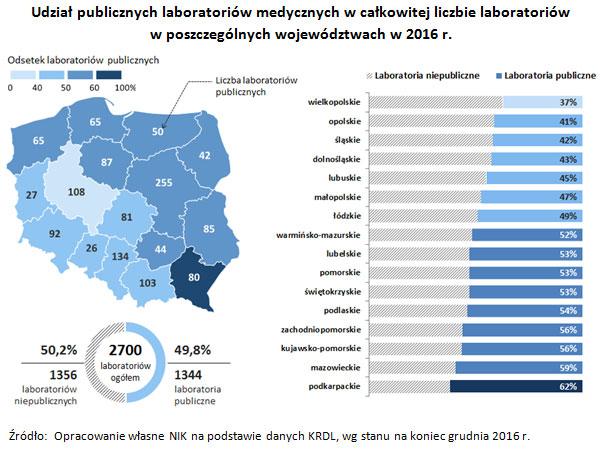 Udział publicznych laboratoriów medycznych w całkowitej liczbie laboratoriów w poszczególnych województwach w 2016 r.