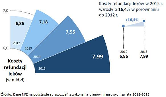 Wzrost kosztów refundacji leków - Źródło: Dane NFZ na podstawie sprawozdań z wykonania planów finansowych za lata 2012-2015.