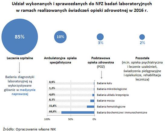 Udział wykonanych i sprawozdanych do NFZ badań laboratoryjnych w ramach realizowanych świadczeń opieki zdrowotnej w 2016 r.