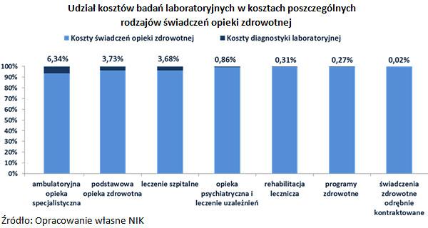 Udział kosztów badań laboratoryjnych w kosztach poszczególnych rodzajów świadczeń opieki zdrowotnej