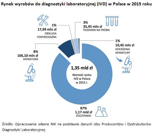 Rynek wyrobów do diagnostyki laboratoryjnej (IVD) w Polsce w 2015 roku
