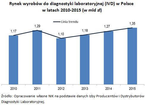 Rynek wyrobów do diagnostyki laboratoryjnej (IVD) w Polsce w latach 2010-2015 (w mld zł)