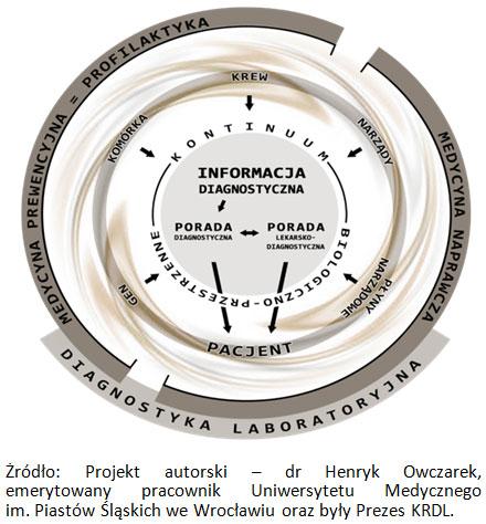 Projekt autorski - dr Henryk Owczarek, emerytowany pracownik Uniwersytetu Medycznego im. Piastów Śląskich we Wrocławiu oraz były Prezes KRDL