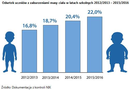 Odsetek uczniów z zaburzeniami masy ciała w latach szkolnych 2012/2013 - 2015/2016