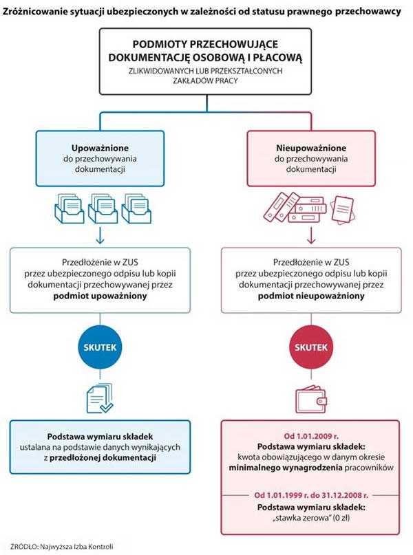 Zróżnicowanie sytuacji ubezpieczonych w zależności od statusu prawnego przechowawcy