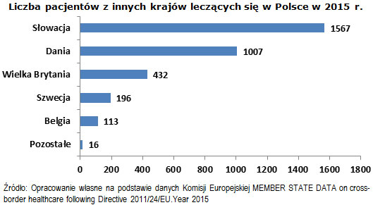 Liczba pacjentów z innych krajów leczących się w Polsce w 2015 r.