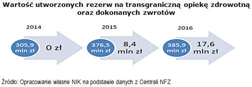 Wartość utworzonych rezerw na transgraniczną opiekę zdrowotną oraz dokonanych zwrotów