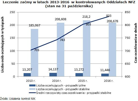 Leczenie zaćmy w latach 2013-2016 w kontrolowanych Oddziałach NFZ (stan na 31 października)