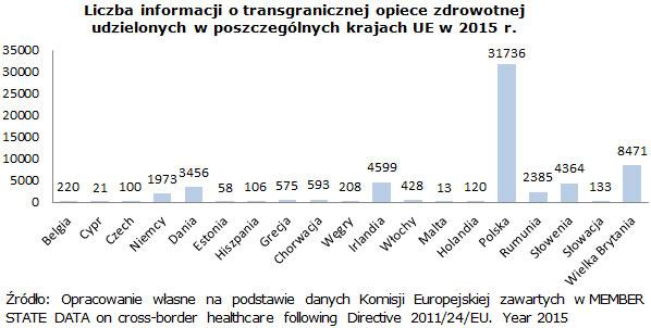 Liczba informacji o transgranicznej opiece zdrowotnej udzielonych w poszczególnych krajach UE w 2015 r.
