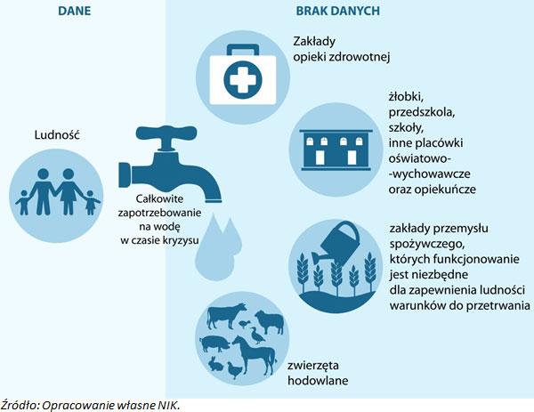 Zapotrzebowanie na wodę dostępność danych