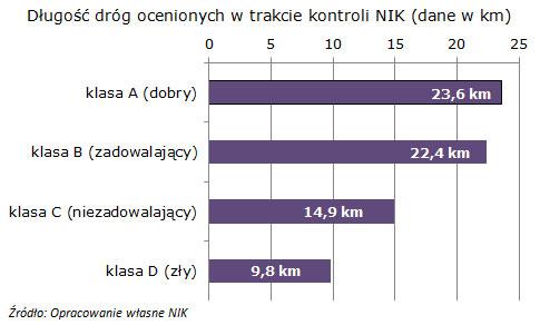 Długość dróg ocenionych w trakcie kontroli NIK (dane w km)