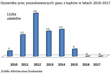 Dynamika prac poszukiwawczych gazu z łupków w latach 2010-2017