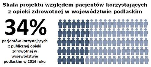 Skala projektu względem pacjentów korzystających z opieki zdrowotnej w województwie podlaskim