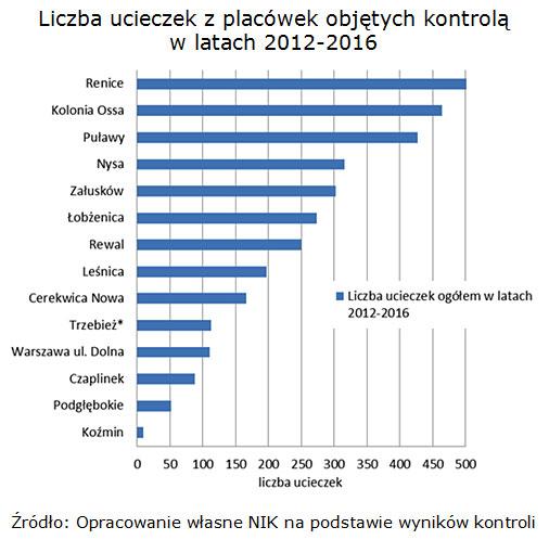Liczba ucieczek z placówek objętych kontrolą w latach 2012-2016 Źródło: Opracowanie własne NIK na podstawie wyników kontroli