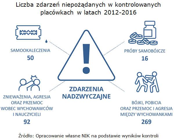 Liczba zdarzeń niepożądanych w kontrolowanych placówkach w latach 2012-2016 Źródło: Opracowanie własne NIK na podstawie wyników kontroli