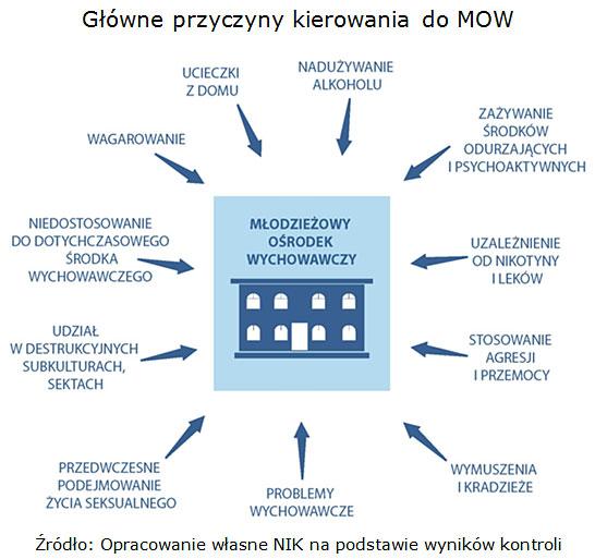 Główne przyczyny kierowania do MOW Źródło: Opracowanie własne NIK na podstawie wyników kontroli