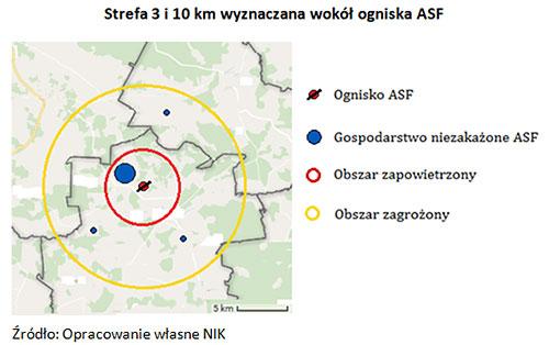 Strefa 3 i 10 km wyznaczana wokół ogniska ASF Źródło: Opracowanie własne NIK
