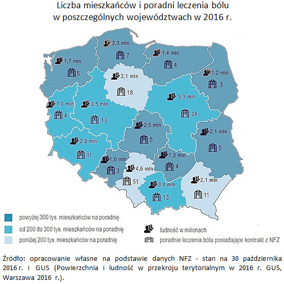 Liczba mieszkańców i poradni leczenia bólu w poszczególnych województwach w 2016 r. Źródło: opracowanie własne na podstawie danych NFZ - stan na 30 października 2016 r. i GUS (Powierzchnia i ludność w przekroju terytorialnym w 2016 r. GUS, Warszawa 2016 r.).