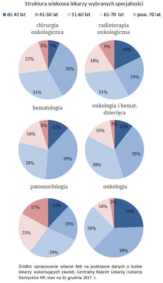 Ewentualnie wykresy kołowe z informacji str. 85, dot. struktury wiekowej lekarzy. Struktura wiekowa lekarzy wybranych specjalności. Źródło: opracowanie własne NIK na podstawie danych o liczbie lekarzy wykonujących zawód, Centralny Rejestr Lekarzy i Lekarzy Dentystów RP, stan na 31 grudnia 2017 r.
