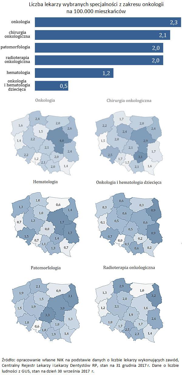 Liczba lekarzy wybranych specjalności z zakresu onkologii na 100.000 mieszkańców