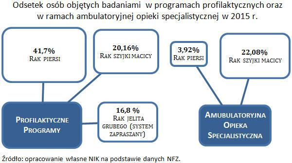 Odsetek osób objętych badaniami w programach profilaktycznych oraz w ramach ambulatoryjnej opieki specjalistycznej w 2015 r. Źródło: opracowanie własne NIK na podstawie danych NFZ.