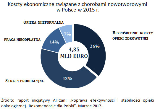 """Koszty ekonomiczne związane z chorobami nowotworowymi w Polsce w 2015 r., Źródło: raport inicjatywy All.Can: """"Poprawa efektywności i stabilności opieki onkologicznej. Rekomendacje dla Polski"""