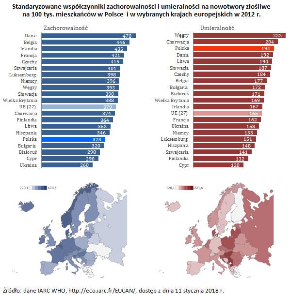 Standaryzowane współczynniki zachorowalności i umieralności na nowotwory złośliwe na 100 tys. mieszkańców w Polsce i w wybranych krajach europejskich w 2012 r. Źródło: dane IARC WHO, http://eco.iarc.fr/EUCAN/, dostęp z dnia 11 stycznia 2018 r.