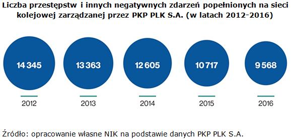 Liczba przestępstw i innych negatywnych zdarzeń popełnionych na sieci kolejowej zarządzanej przez PKP PLK S.A. (w latach 2012-2016) Źródło: opracowanie własne NIK na podstawie danych PKP PLK S.A.